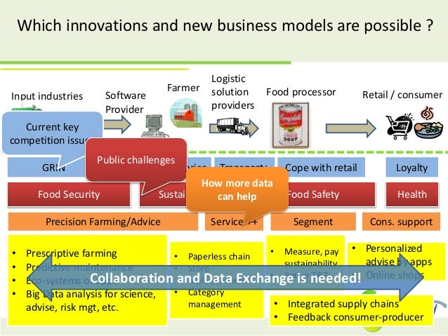 Which innovations and new business models are possible ? Precision Farming/Advice Segment Cons. supportService ++ • Prescr...