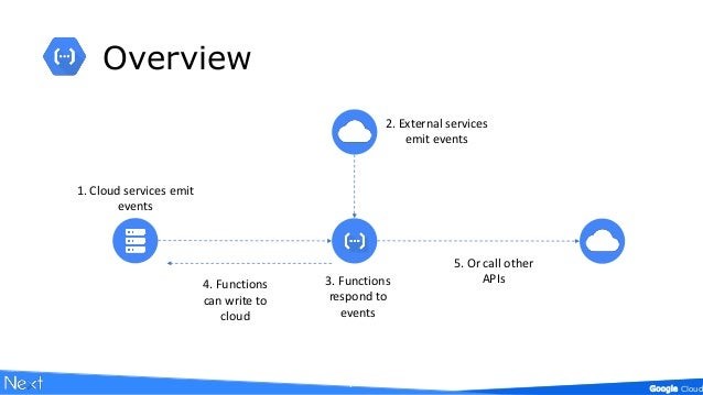 IoT Google Cloud Functions with Firebase