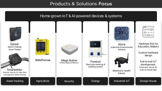 IoT Connectivity with LoRa