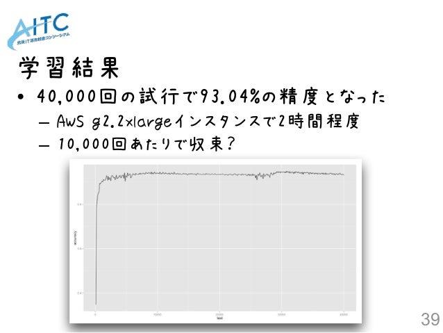 • 40,000回の試行で93.04%の精度となった – AWS g2.2xlargeインスタンスで2時間程度 – 10,000回あたりで収束? 学習結果 39