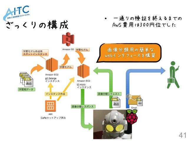 ざっくりの構成 41 • 一通りの検証を終えるまでの AWS費用は300円位でした 画像分類用の簡単な Webインタフェースを構築