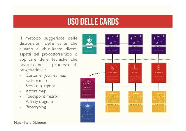 USO DELLE CARDS Il metodo suggerisce delle disposizioni delle carte che aiutano a visualizzare diversi aspetti del prodott...