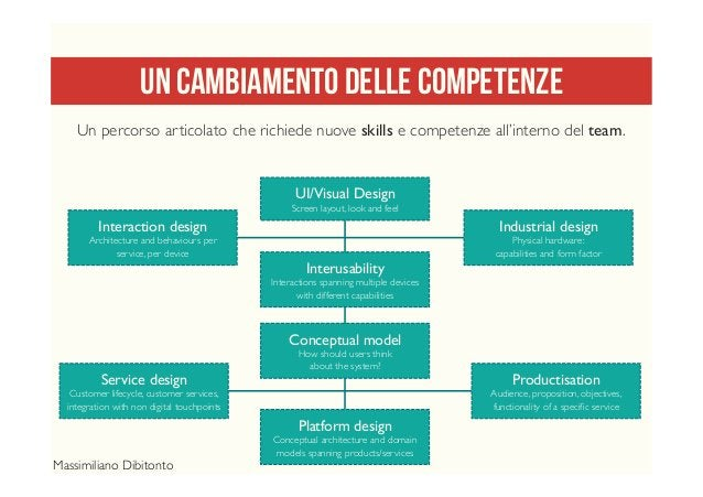 UN cambiamento delle competenze UI/Visual Design Screen layout, look and feel Interaction design Architecture and behaviou...