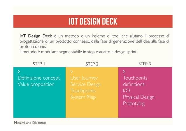 IOT DESIGN DECK  Definizione concept Value proposition  User Journey Service Design Touchpoints System Map  Touchponts d...