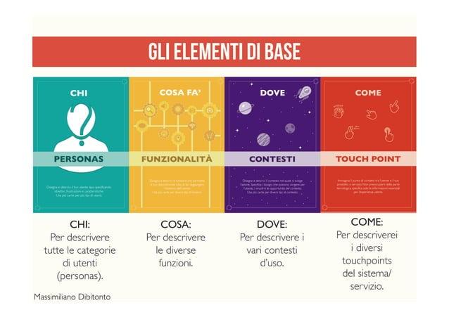 CHI: Per descrivere tutte le categorie di utenti (personas). COSA: Per descrivere le diverse funzioni.  DOVE: Per descriv...