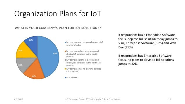 Organization Plans for IoT 45% 17% 13% 14% 11% WHAT IS YOUR COMPANY'S PLAN FOR IOT SOLUTIONS? My company develops and depl...