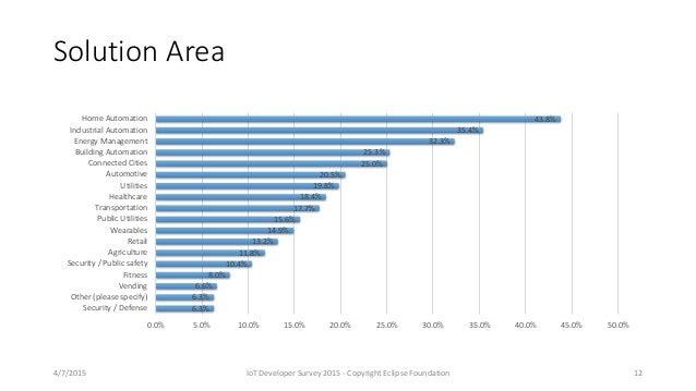 Solution Area 6.3% 6.3% 6.6% 8.0% 10.4% 11.8% 13.2% 14.9% 15.6% 17.7% 18.4% 19.8% 20.5% 25.0% 25.3% 32.3% 35.4% 43.8% 0.0%...