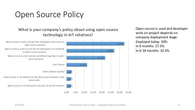 Open Source Policy 2.4% 2.4% 2.7% 11.5% 21.7% 26.8% 32.5% Open source is not allowed in any part of our IoT solution Open ...
