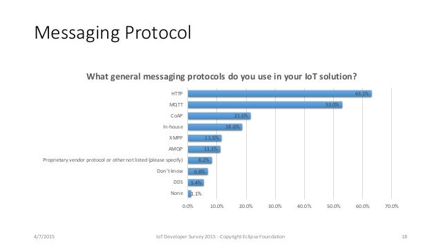 Messaging Protocol 1.1% 5.4% 6.8% 8.2% 11.1% 11.5% 18.6% 21.5% 53.0% 63.1% 0.0% 10.0% 20.0% 30.0% 40.0% 50.0% 60.0% 70.0% ...
