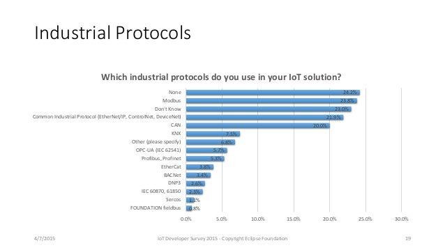 Industrial Protocols 0.8% 1.1% 2.3% 2.6% 3.4% 3.8% 5.3% 5.7% 6.8% 7.5% 20.0% 21.9% 23.0% 23.8% 24.2% 0.0% 5.0% 10.0% 15.0%...