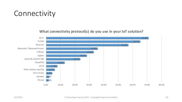 Connectivity 1.8% 2.2% 4.3% 6.1% 7.9% 12.9% 23.7% 28.3% 33.0% 35.8% 57.0% 65.2% 71.0% 0.0% 10.0% 20.0% 30.0% 40.0% 50.0% 6...