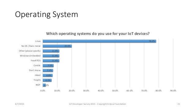 Operating System 2.1% 6.1% 6.8% 7.1% 7.5% 11.4% 11.4% 11.4% 20.0% 78.2% 0.0% 10.0% 20.0% 30.0% 40.0% 50.0% 60.0% 70.0% 80....