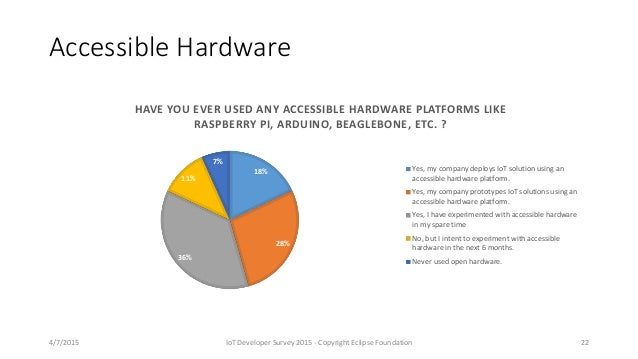 Accessible Hardware 18% 28% 36% 11% 7% HAVE YOU EVER USED ANY ACCESSIBLE HARDWARE PLATFORMS LIKE RASPBERRY PI, ARDUINO, BE...