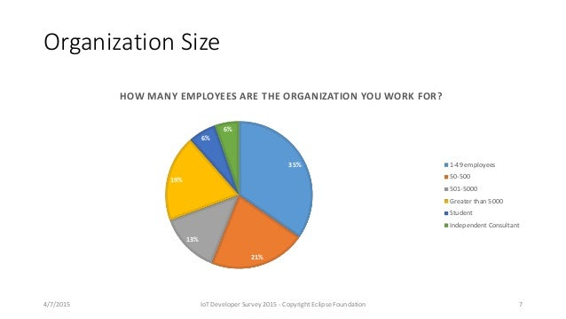 Organization Size 35% 21% 13% 19% 6% 6% HOW MANY EMPLOYEES ARE THE ORGANIZATION YOU WORK FOR? 1-49 employees 50-500 501-50...