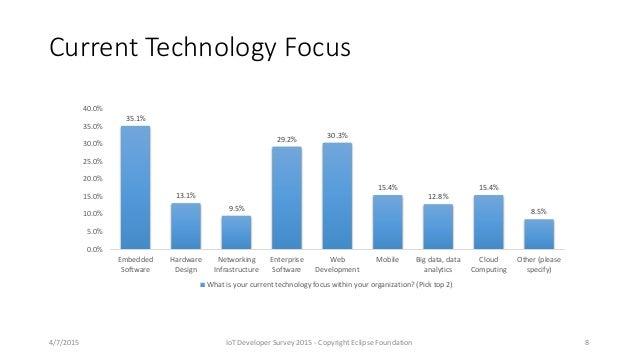Current Technology Focus 35.1% 13.1% 9.5% 29.2% 30.3% 15.4% 12.8% 15.4% 8.5% 0.0% 5.0% 10.0% 15.0% 20.0% 25.0% 30.0% 35.0%...