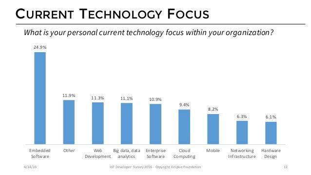 COMPANY PLANS FOR IOT 46% 14% 15% 14% 11% MycompanydevelopsanddeploysIoT solutionstoday Mycompanyplanstodevelop...
