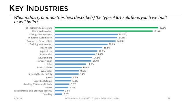 TOP IOT CONCERNS 2.5% 2.5% 6.7% 11.3% 12.1% 13.2% 15.7% 16.3% 18.6% 20.9% 22.3% 29.4% 47.4% Idon'tknow Other Certificati...