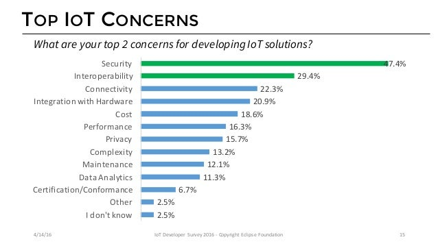ORGANIZATIONS THAT HAVE IOT SOLUTIONS TODAY 16.3% 18.6% 20.9% 22.3% 29.4% 47.4% 21.0% 16.4% 19.3% 19.7% 31.9% 48.3% Perfor...