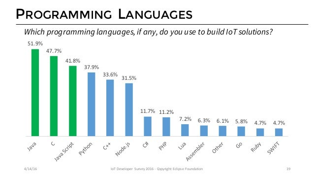 IOT OPERATING SYSTEMS 73.1% 23.1% 12.7% 11.1% 9.5% 7.4% 6.0% 6.0% 5.8% 5.6% Linux NoOS/ Bare-metal FreeRTOS Other Windo...
