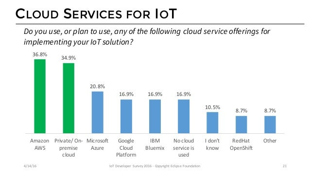 CLOUD SERVICES FOR IOT 36.8% 34.9% 20.8% 16.9% 16.9% 16.9% 44.1% 41.2% 25.6% 12.3% 17.1% 12.8% AmazonAWS Private/On- pre...