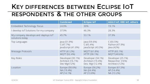 CONTACT INFORMATION 4/14/16 IoTDeveloperSurvey2016- CopyrightEclipseFoundation 39 https://iot.eclipse.org @EclipseIo...