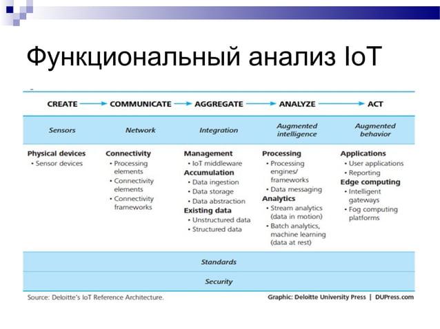 Функциональный анализ IoT