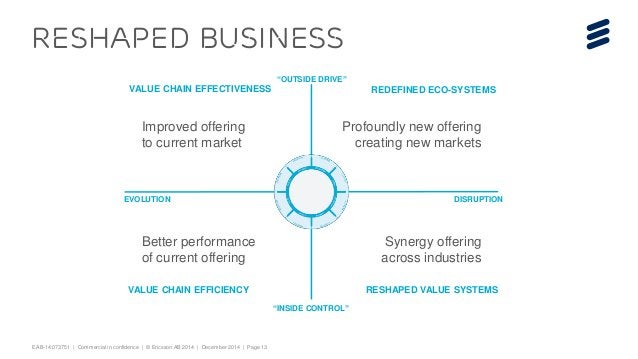EAB-14:073751 | Commercial in confidence | © Ericsson AB 2014 | December 2014 | Page 13  RESHAPED BUSINESS  REDEFINED ECO-...