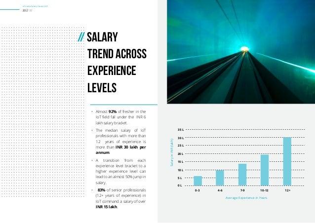 Aws Level 6 Salary