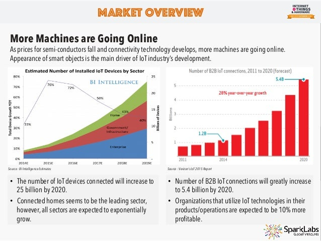 Global IoT Market's Rapid Growth With the growth of connected devices, the global IoT market size is expected to also flour...