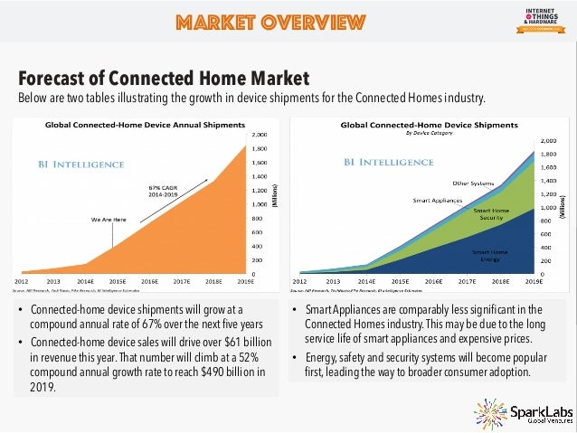 Forecast of IoT Healthcare Market Healthcare IoT market projected to hit $117 billion by 2020 at a CAGR of 38.1% (MarketRe...