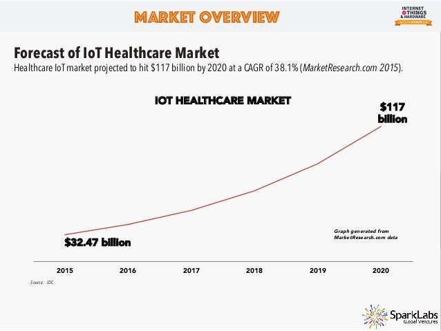 Market Overview Robotics Robotics market has taken a tangent from roughly 2010, where Cloud Robotics was first coined. From...