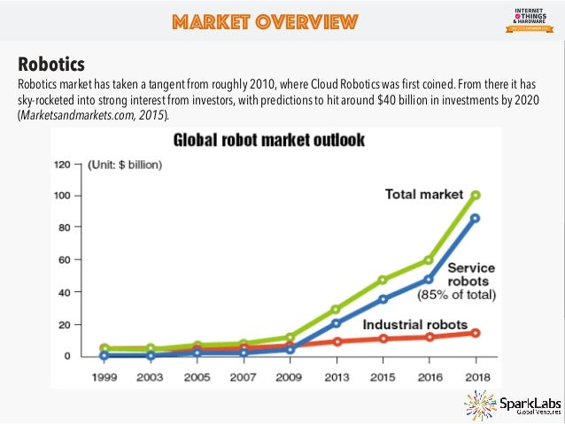 Market Overview Drones UAV production will soar worldwide from $6 billion to $14 billion annually, and totaling $93 billio...