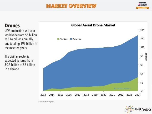 Market Overview Increasing Attention to Industrial Internet of Things Investment into Industrial IoT almost tripled from 2...