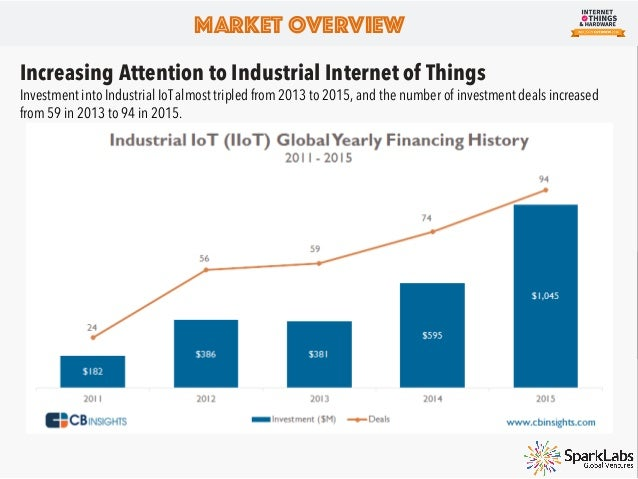 Market Overview Active Investment in Industrial Internet of Things To some people, the deal share of industrial IoT compan...
