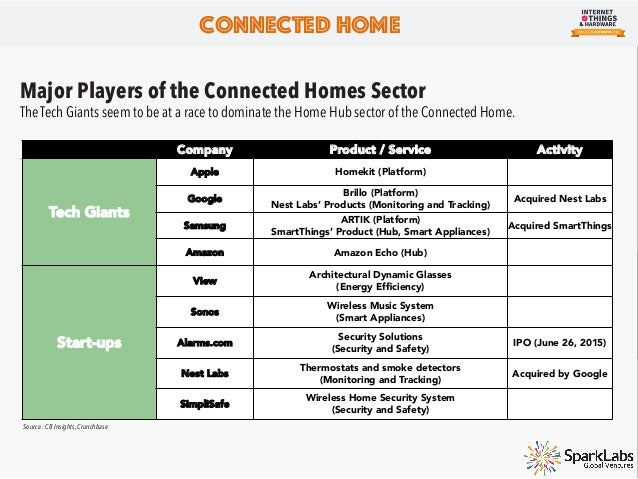 Startups in the Connected Homes Sector Below are some of the startups in the connected homes space. Connected Home Company...