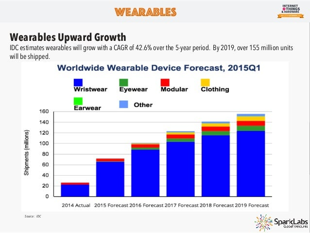 Wearables Wearables Leaders Players Product / Service News STARTUP FITBIT Smart Fitness Band/ Smart Watches Recently acqui...