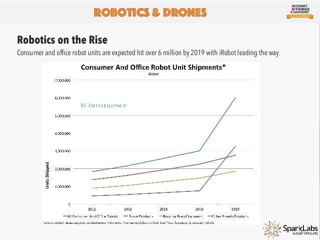 Consumer Robotics Market Map Robotics & Drones Source : Tracxn