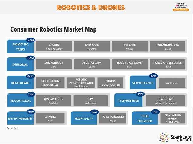 Major Moves in Robotics From corporate giants, such as Google and Intel, to smaller private companies, such as Xiaomi, hav...