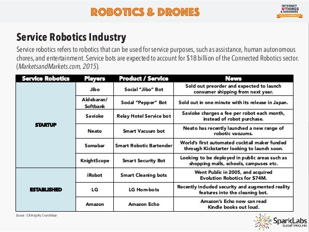 Service Robotics Startups Robotics & Drones Company Founded Sector Location Agg Funding 2010-15 Funding Lead/Noteworthy In...
