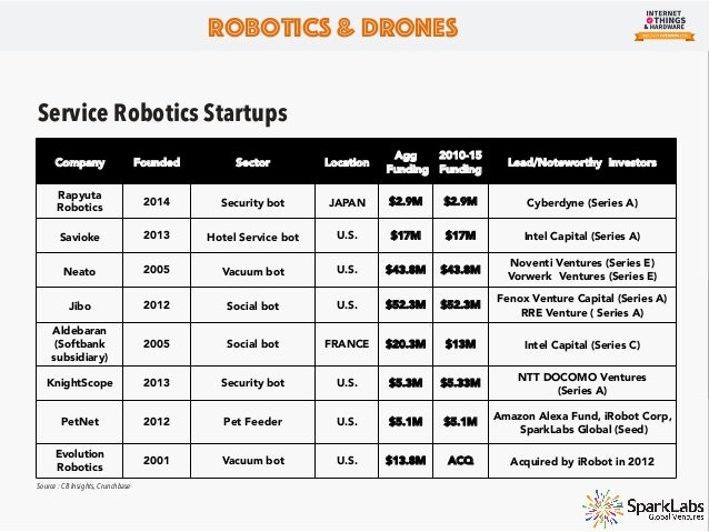 Active Sectors for Drones Described below are the industrial sectors where drones are currently being utilized. Robotics &...