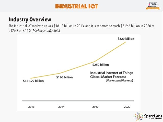 Growth Areas in Industrial IoT Our team identified 3 current areas of innovation and growth in the industrial IoT space: Ar...