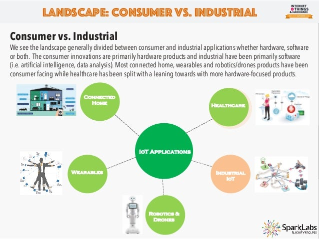 Landscape: Battlegrounds Consumer Battlegrounds Our view is that there are 5 major battlegrounds for IoT and hardware inno...