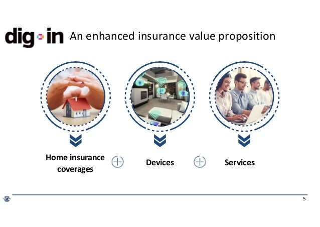 5 Home insurance coverages Devices Services An enhanced insurance value proposition