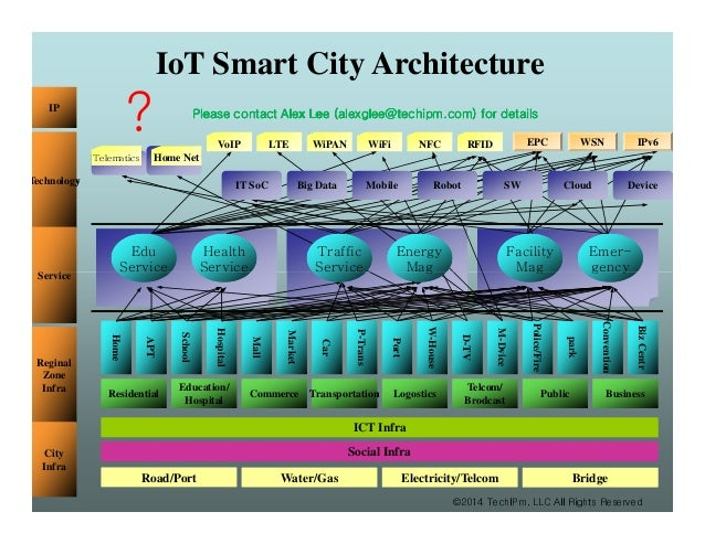 IoT (Internet Of Things) Smart City Architecture. Technology Service VoIP  LTE WiPAN WiFi NFC RFID EPC WSN IPv6 Home Net IT SoC Big