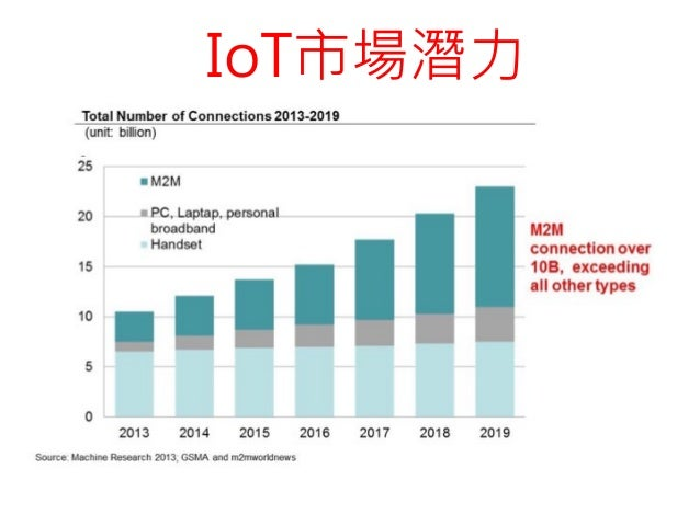 IoT introduction 2015