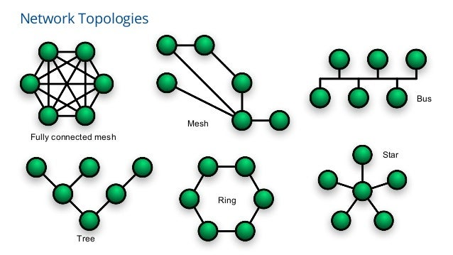 Network Topologies Star Tree Bus Mesh Ring Fully connected mesh