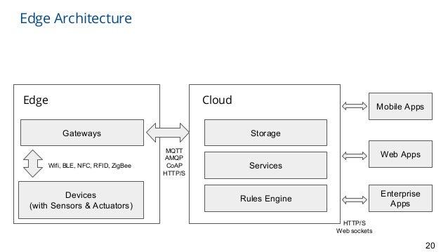 Edge Architecture 20 Edge Devices (with Sensors & Actuators) Gateways Wifi, BLE, NFC, RFID, ZigBee Cloud Storage Services ...
