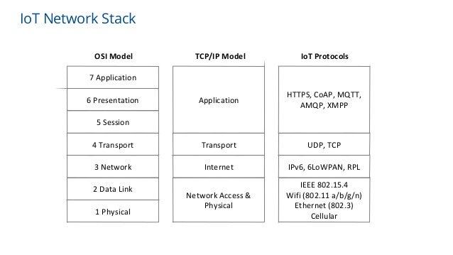 7 Application 6 Presentation 5 Session 4 Transport 3 Network 2 Data Link 1 Physical Application Transport Internet Network...