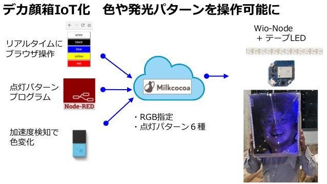 デカ顔箱IoT化 色や発光パターンを操作可能に 加速度検知で 色変化 ・RGB指定 ・点灯パターン6種 リアルタイムに ブラウザ操作 点灯パターン プログラム Wio-Node + テープLED