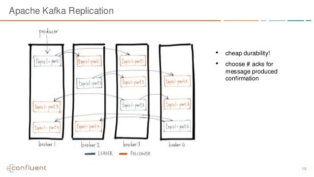 15 Apache Kafka Replication • cheap durability! • choose # acks for message produced confirmation